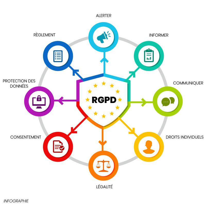 Infographie : comprendre la RGPD